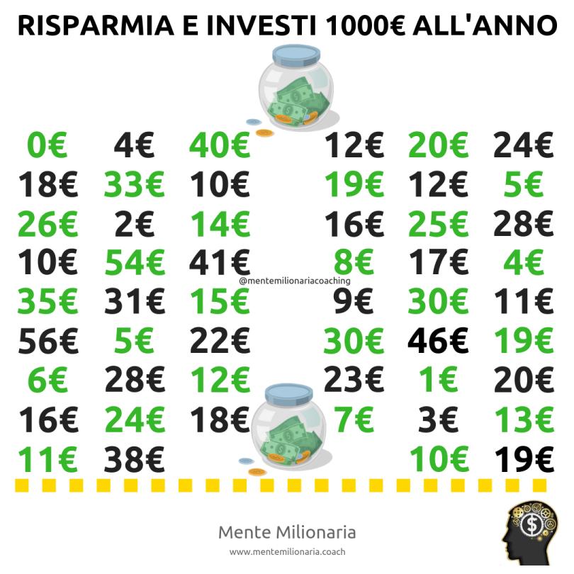 1000€-anno