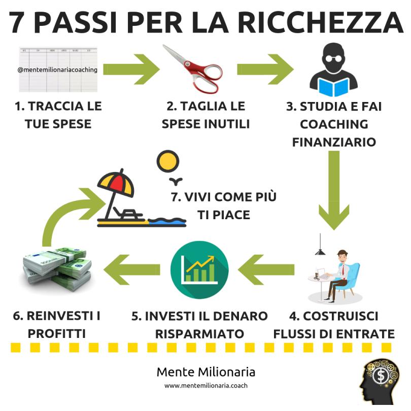 7-passi-ricchezza