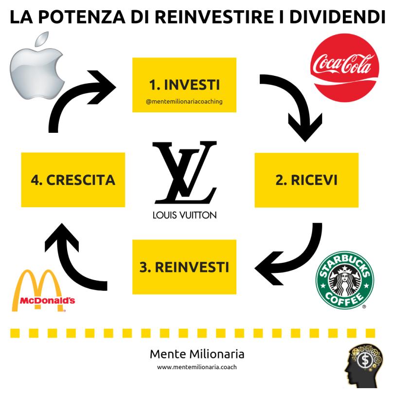 potere-dividendi-investiti