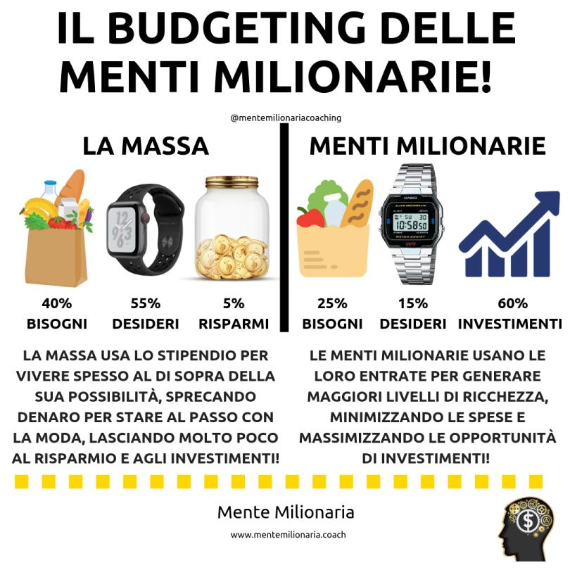 budgeting-mente-milionaria