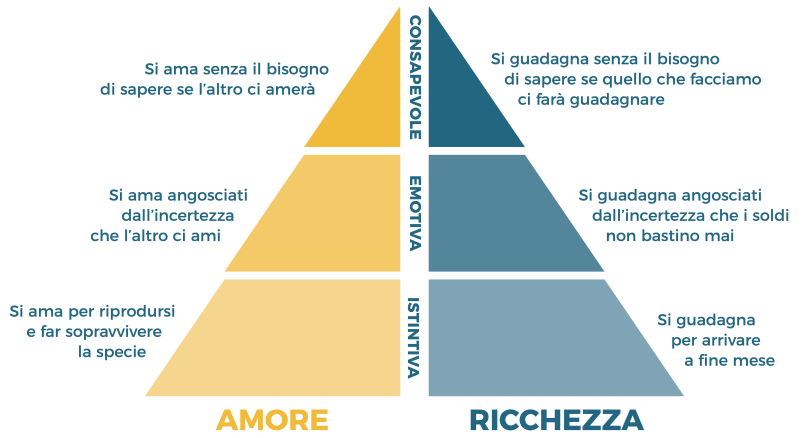 amore-ricchezza