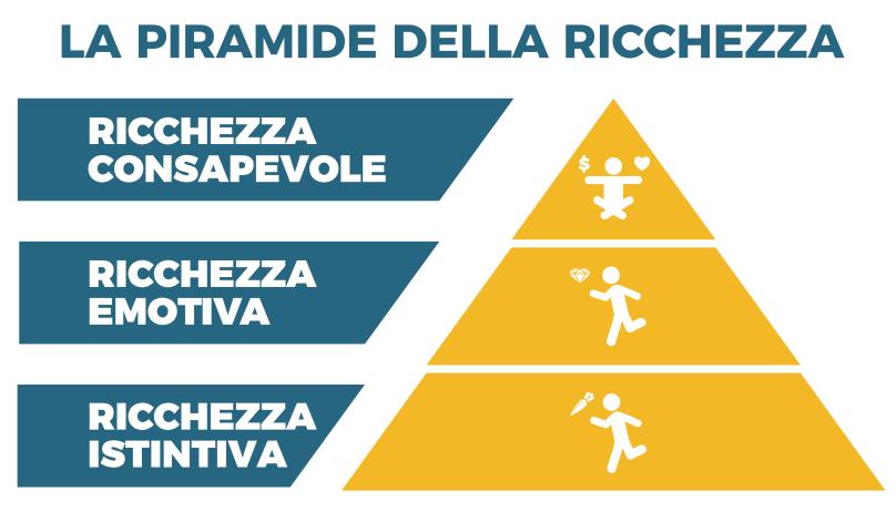 piramide-ricchezza