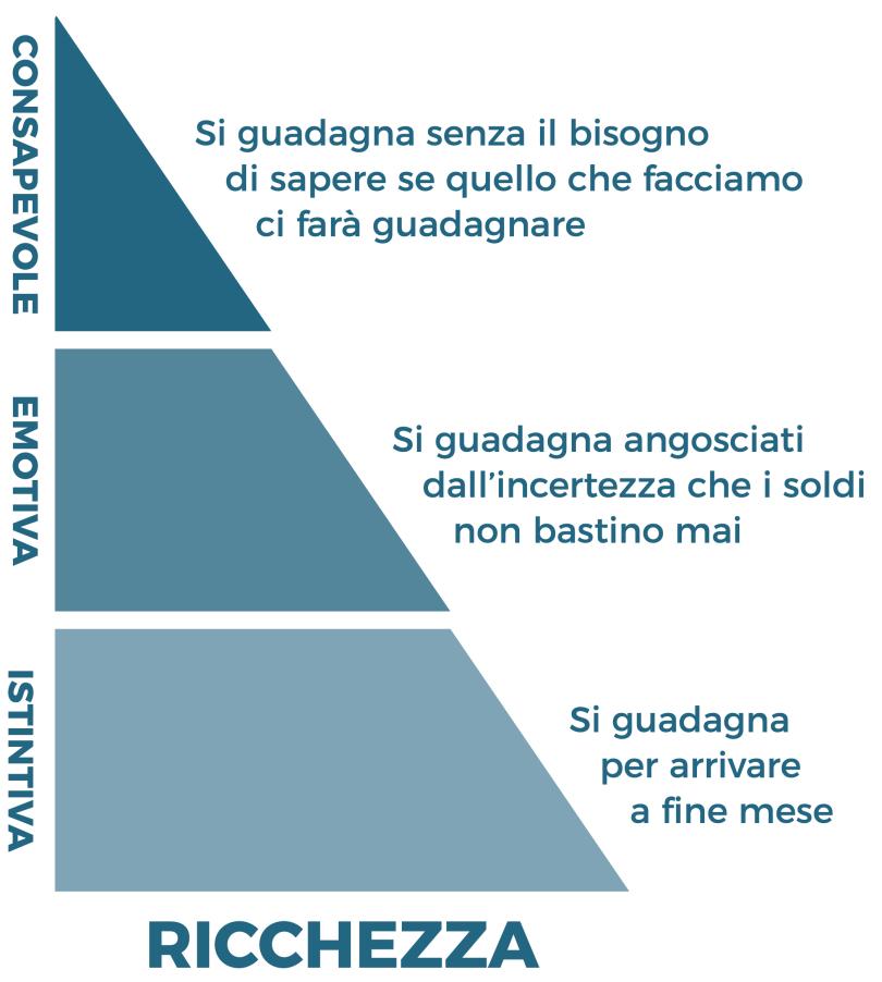 tre-livelli-ricchezza